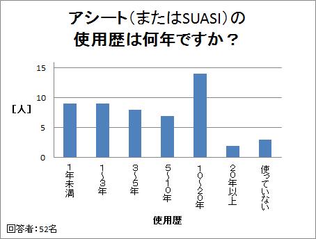 アシート(またはSUASI)の使用歴は何年ですか?